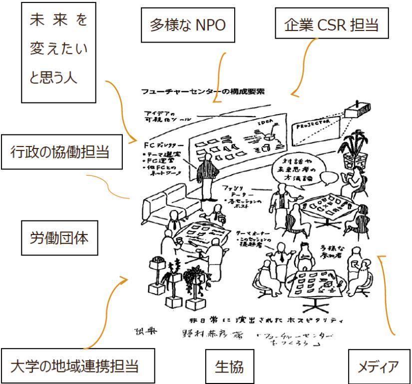 future-center.jpg