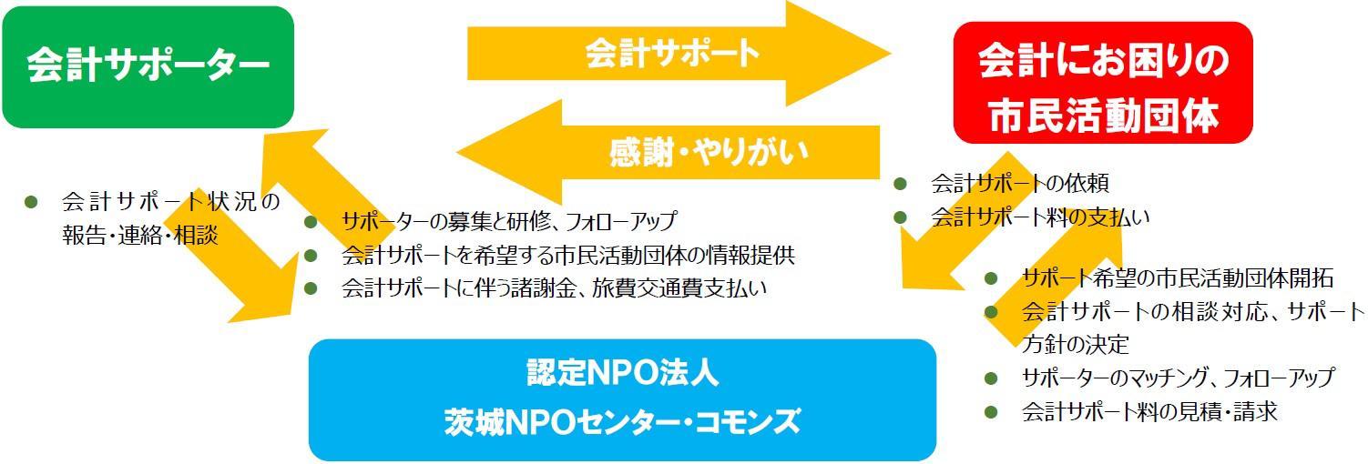 kaikei-support-chart.jpg